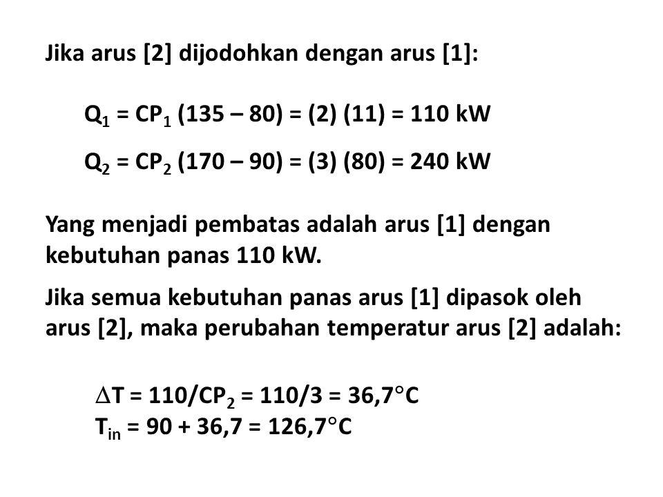 Jika arus [2] dijodohkan dengan arus [1]: Q 1 = CP 1 (135 – 80) = (2) (11) = 110 kW Q 2 = CP 2 (170 – 90) = (3) (80) = 240 kW Yang menjadi pembatas adalah arus [1] dengan kebutuhan panas 110 kW.