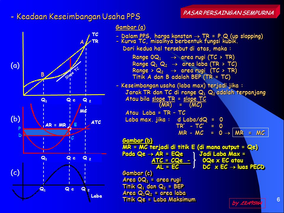 7 Contoh Perhitungan Usaha PPS TC = ⅓Q 3 – 2Q 2 + 4,75Q + 1  (diketahui) ATC = ⅓Q 2 – 2Q + 4,75 + 1 / Q MC = Q 2 – 4Q + 4,75 AR = 3  (diketahui) TR = P.Q = 3Q MR = 3 L= 3Q – (⅓Q 3 – 2Q 2 + 4,75Q + 1) L = 3Q – ⅓Q 3 + 2Q 2 – 4,75Q – 1 L = – ⅓Q 3 + 2Q 2 – 1,75Q – 1 Laba Makisumum jika : dL / dQ = 0 (first order) d 2 L/dQ 2 < 0 (second order) QTCATCMC AR = MR TRLaba 014,753 0 0,52,925,8333 1,5- 1,42 14,08 1,753 3-1,08 1,54,753,1713 4,5- 0,25 25,172,580,753 60,83 2,55,582,2313 7,51,92 36,252,081,753 92,75 3,57,422,123310,53,08 49,332,334,753122,67 4,512,252,727313,51,25 516,423,289,75315-1,42 PASAR PERSAINGAN SEMPURNA by L2A95164 d 2 L/dQ 2 = -2Q + 4 Q=3,5  L'' = -2(3,5) + 4 = - 3 Lmax Q=0,5  L'' = -2(0,5) + 4 = + 3 R max