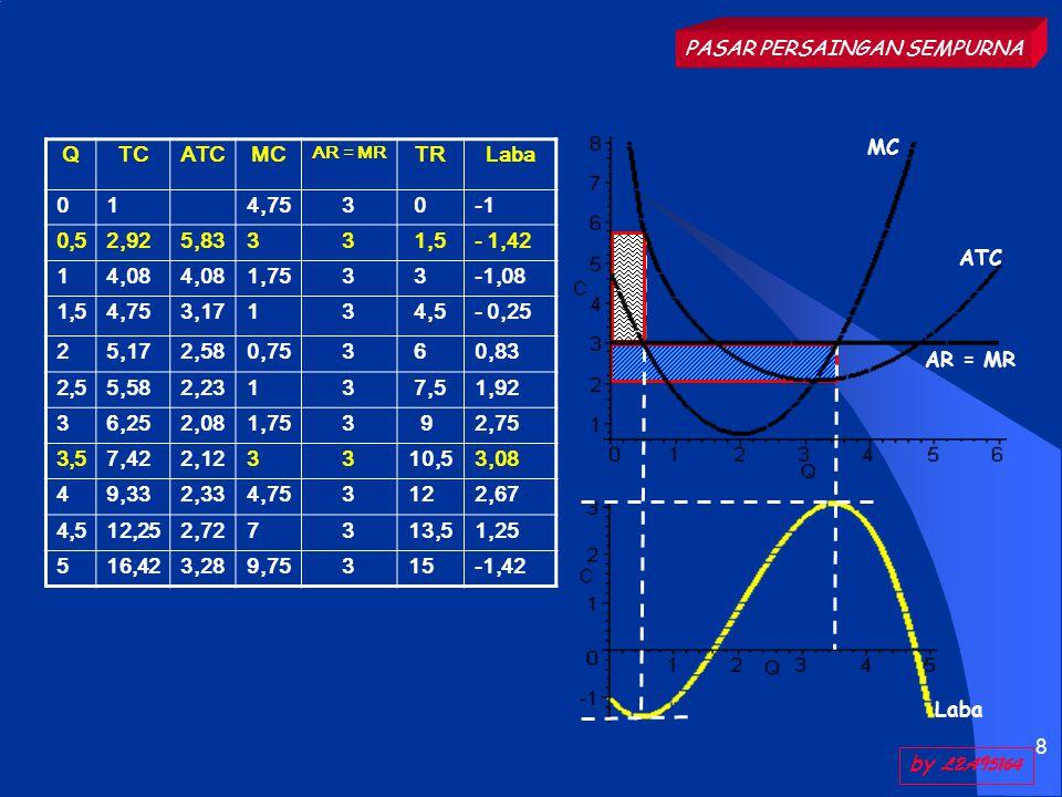 9 Pasar Persaingan Sempurna Dalam Jangka Panjang FCFC ABAB D E P1 Po Qo Q1 qo q1 d1 do D1 Do S Laba Awal Laba Baru Selera meningkat (perubahan pasar) Kurva D bergeser : D 0  D 1 Harga Pasar  : P 0  P 1 Kuantitas  : Q 0  Q 1 Perubahan Kedudukan Pengusaha AR  : do  d 1 Po  P 1 Kuantitas  : qo  q 1 Laba  : P 1 DEF  PoABC Dalam jangka panjang pasar mengalami perubahan, misalnya perubahan dalam Permintaan dan Penawaran Perubahan Permintaan P1 Po by L2A95164