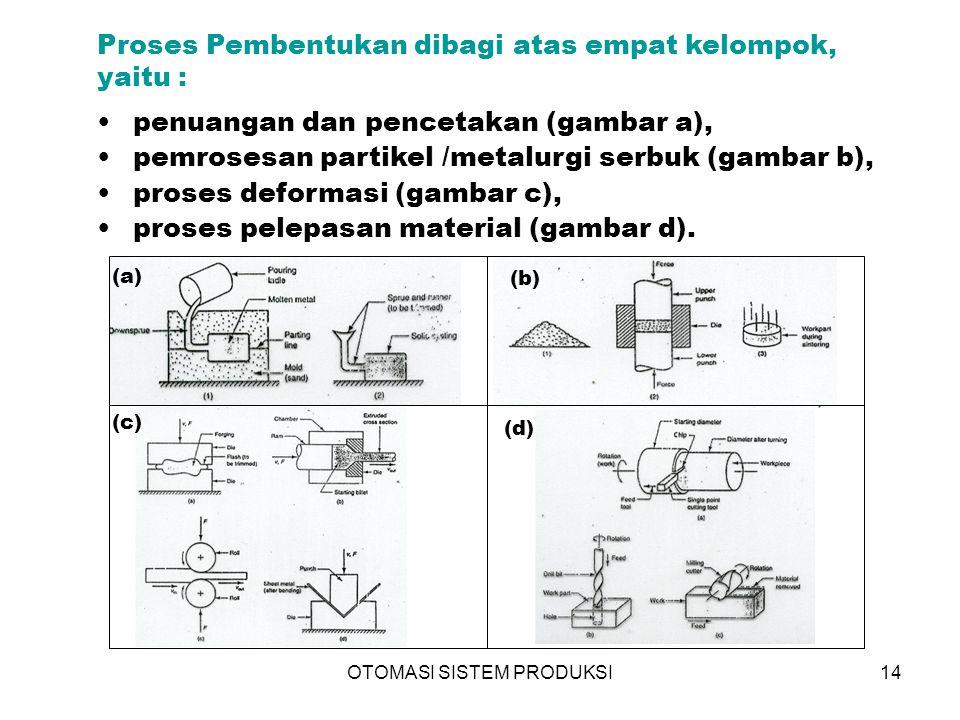 OTOMASI SISTEM PRODUKSI14 Proses Pembentukan dibagi atas empat kelompok, yaitu : penuangan dan pencetakan (gambar a), pemrosesan partikel /metalurgi s