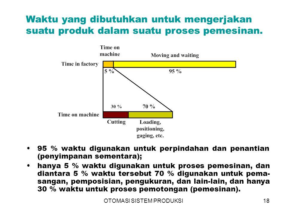 OTOMASI SISTEM PRODUKSI18 Waktu yang dibutuhkan untuk mengerjakan suatu produk dalam suatu proses pemesinan. 95 % waktu digunakan untuk perpindahan da