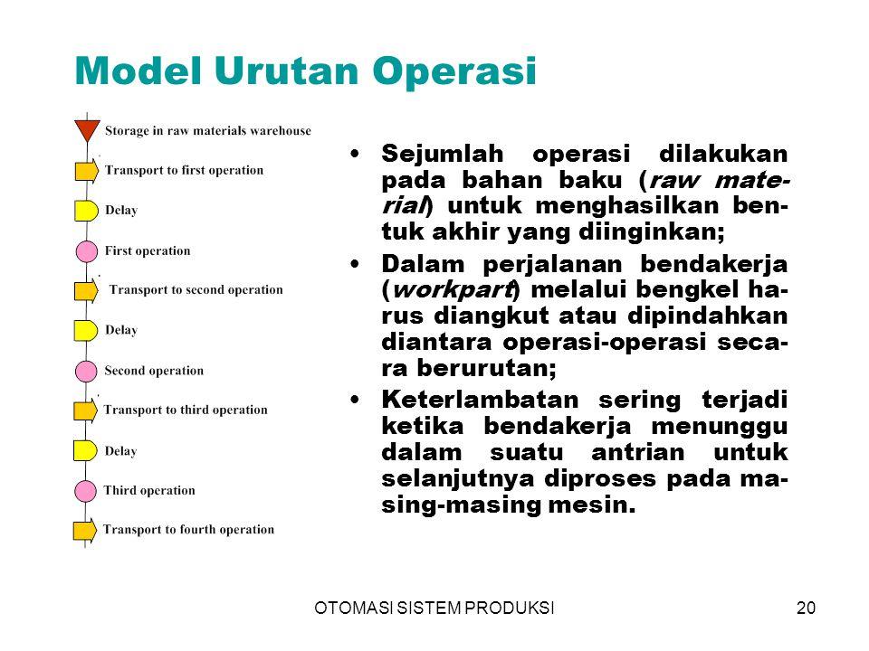 OTOMASI SISTEM PRODUKSI20 Model Urutan Operasi Sejumlah operasi dilakukan pada bahan baku (raw mate- rial) untuk menghasilkan ben- tuk akhir yang diin