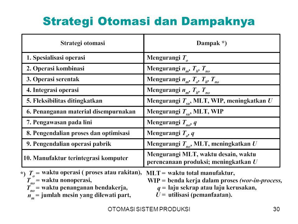 OTOMASI SISTEM PRODUKSI30 Strategi Otomasi dan Dampaknya
