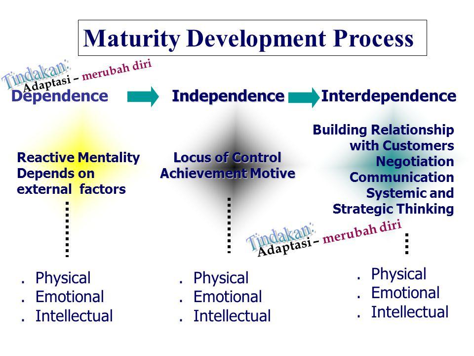 Maturity Development Process DependenceIndependenceInterdependence Reactive Mentality Depends on external factors Locus of Control Achievement Motive