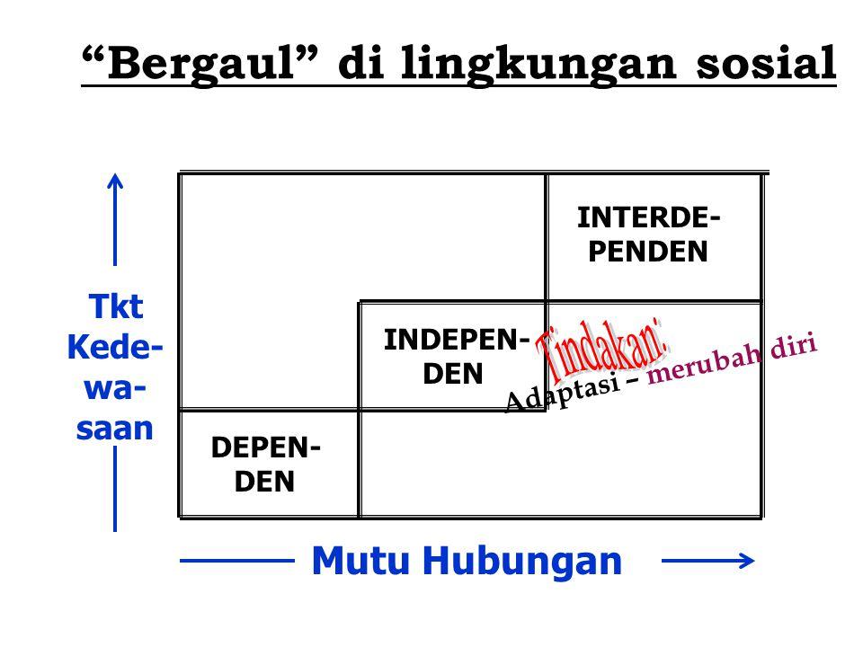 "Mutu Hubungan Tkt Kede- wa- saan DEPEN- DEN INDEPEN- DEN INTERDE- PENDEN ""Bergaul"" di lingkungan sosial Adaptasi – merubah diri"