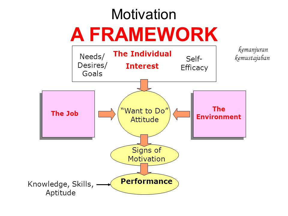 "Motivation A FRAMEWORK The Individual Interest Needs/ Desires/ Goals Self- Efficacy ""Want to Do"" Attitude Signs of Motivation Performance Knowledge, S"