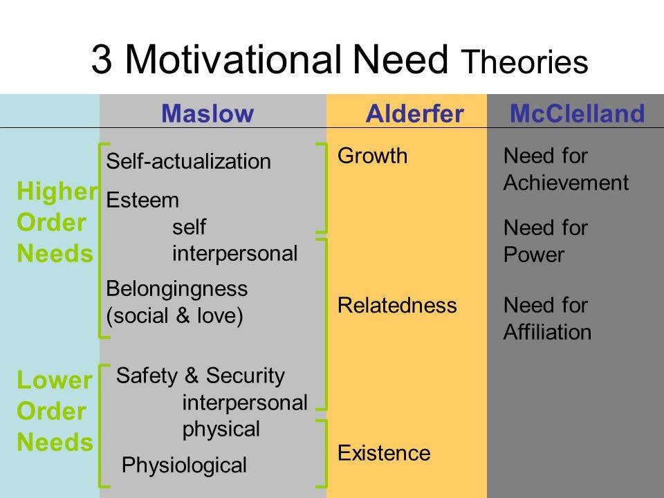 Self-actualization 3 Motivational Need Theories MaslowAlderferMcClelland Higher Order Needs Lower Order Needs Esteem self interpersonal Safety & Secur