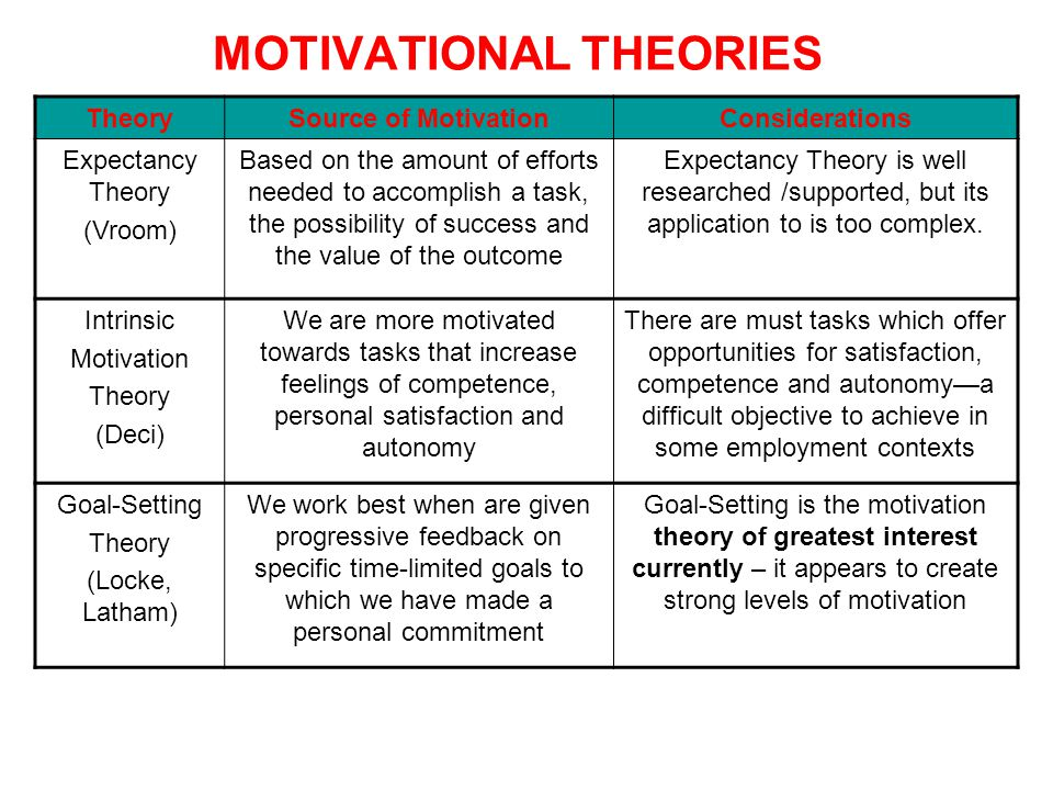 TheorySource of MotivationConsiderations Expectancy Theory (Vroom) Based on the amount of efforts needed to accomplish a task, the possibility of succ