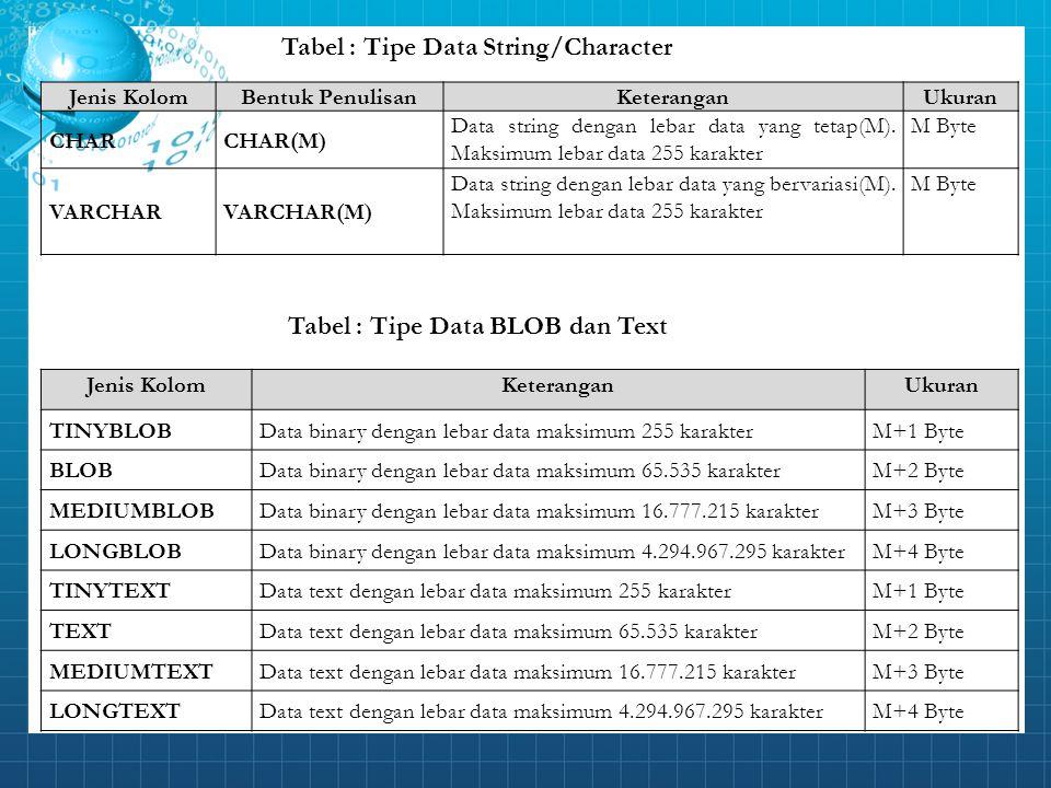 Tabel : Tipe Data String/Character Jenis KolomBentuk PenulisanKeteranganUkuran CHARCHAR(M) Data string dengan lebar data yang tetap(M). Maksimum lebar
