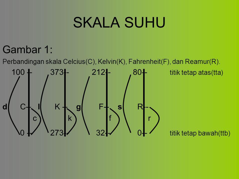 SKALA SUHU Gambar 1: Perbandingan skala Celcius(C), Kelvin(K), Fahrenheit(F), dan Reamur(R). 100 --373-- 212-- 80-- titik tetap atas(tta) d C-- l K --