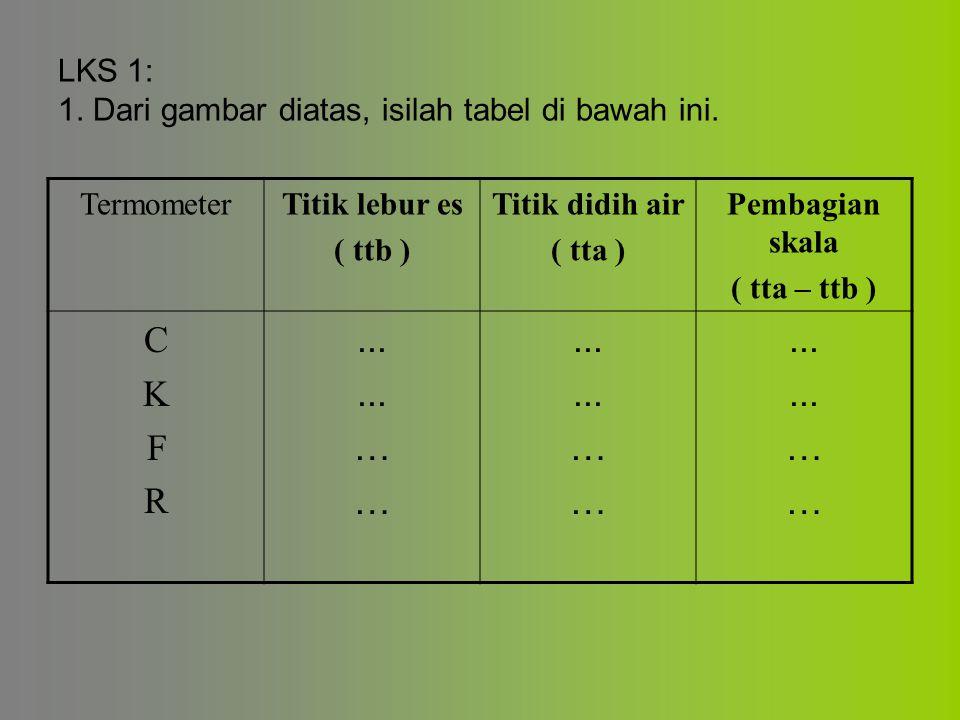 LKS 1: 1. Dari gambar diatas, isilah tabel di bawah ini. TermometerTitik lebur es ( ttb ) Titik didih air ( tta ) Pembagian skala ( tta – ttb ) CKFRCK
