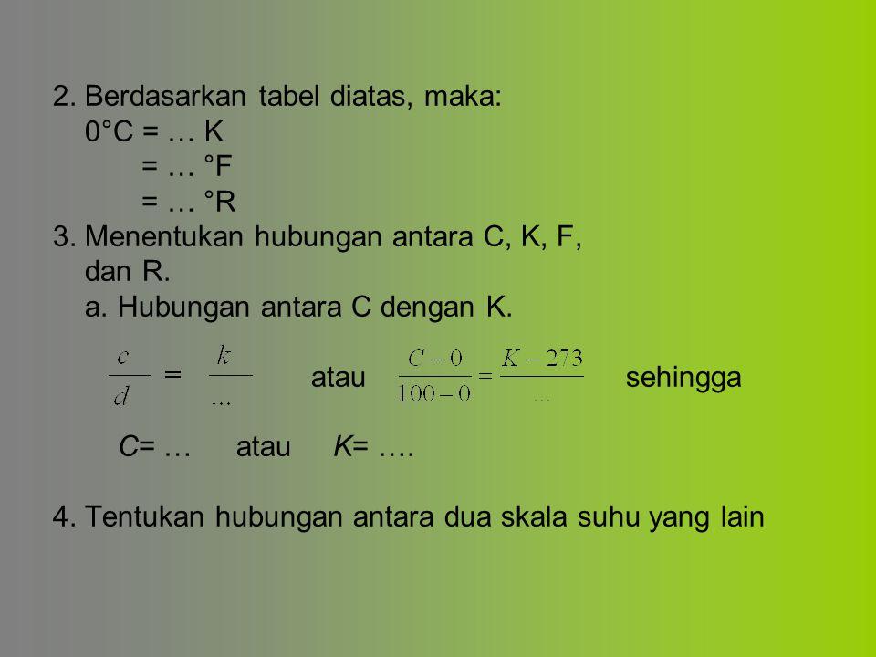 2. Berdasarkan tabel diatas, maka: 0°C = … K = … °F = … °R 3. Menentukan hubungan antara C, K, F, dan R. a. Hubungan antara C dengan K. atau sehingga