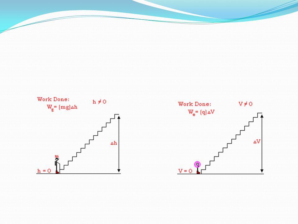 Dengan integrasi dari titik x 1 ke x 2 maka didapatkan beda potensial V(x 2 ) – V(x 1 ): Karena V=0 di x=0, maka V(x 1 )=0 untuk x 1 =0.