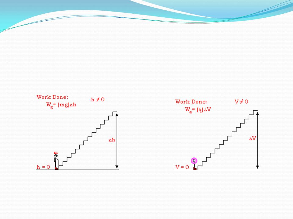 Potensial Listrik Medan listrik dekat tongkat bermuatan dapat dijelaskan dengan : Vektor  medan listrik E Skalar  potensial listrik V Selisih potensial titik A dan B : mengukur kerja yang dilakukan untuk memindahkan muatan uji q 0 dari A ke B dengan kecepatan konstan W +  V A < V B W -  V A > V B W nol  V A = V B