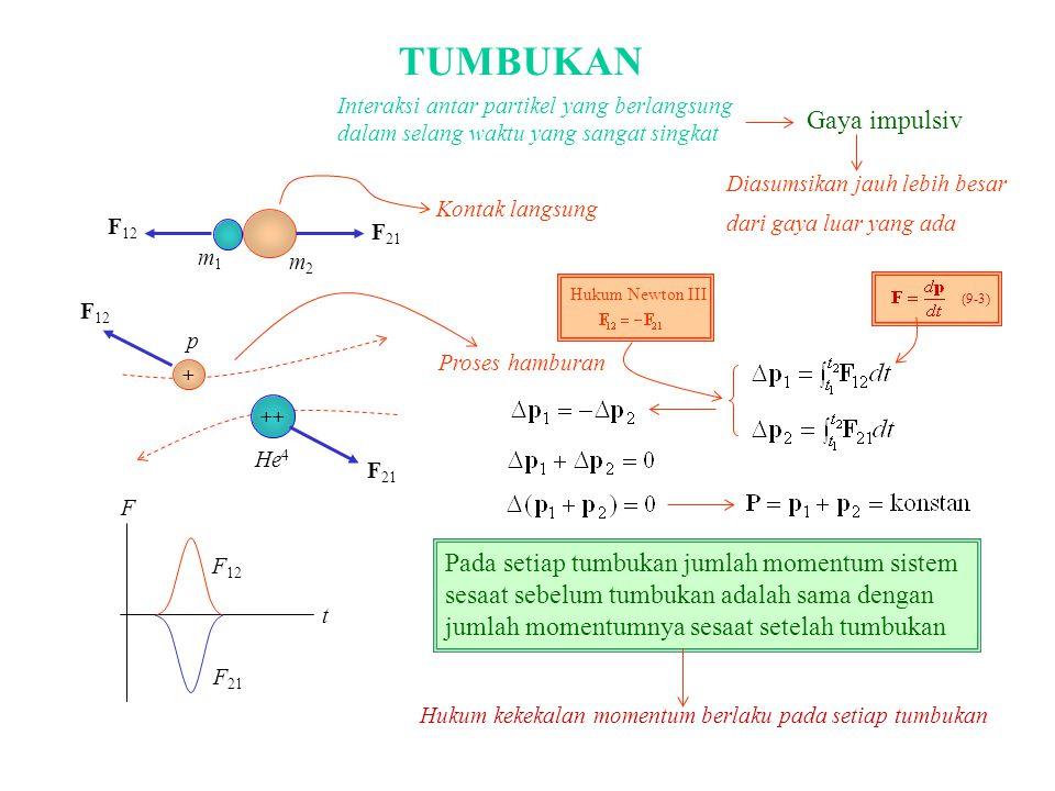 TUMBUKAN + ++ F 12 F 21 p He 4 F 12 F 21 m1m1 m2m2 Interaksi antar partikel yang berlangsung dalam selang waktu yang sangat singkat Gaya impulsiv Dias