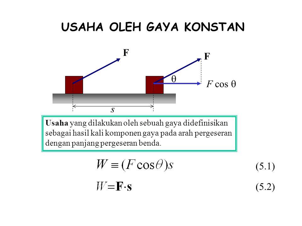 USAHA OLEH GAYA KONSTAN F F F cos   s Usaha yang dilakukan oleh sebuah gaya didefinisikan sebagai hasil kali komponen gaya pada arah pergeseran deng