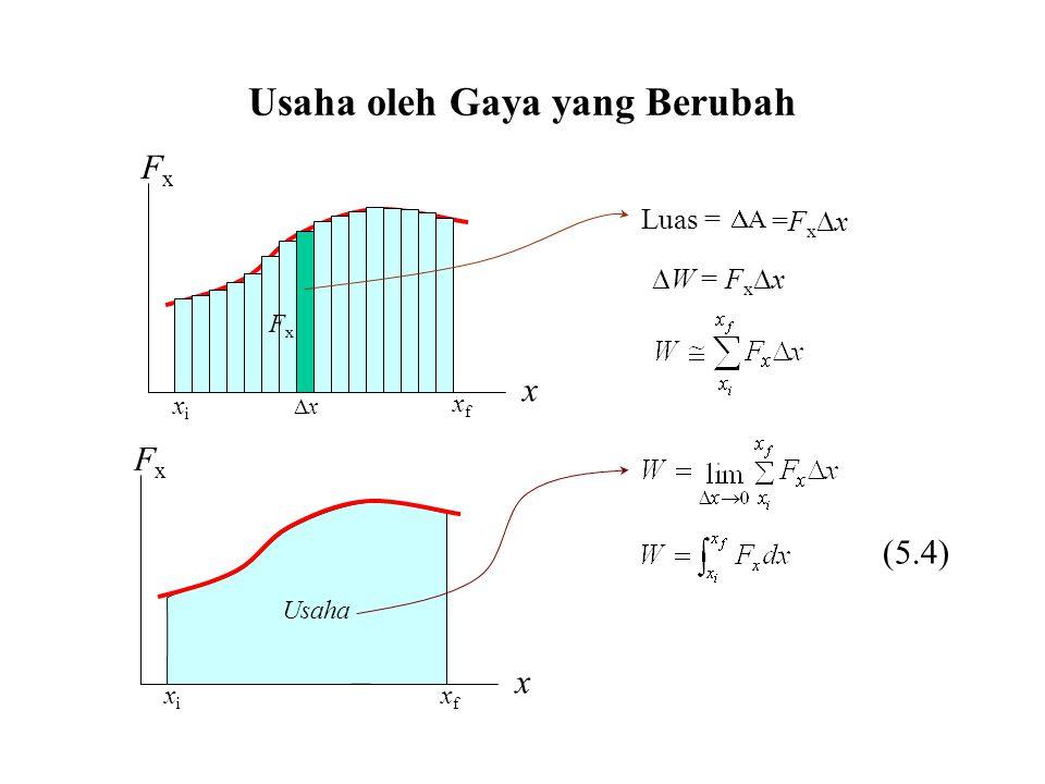 Usaha oleh Gaya yang Berubah FxFx x xx FxFx x FxFx Luas = AA =Fxx=Fxx  W = F x  x xixi xfxf xixi xfxf Usaha (5.4)