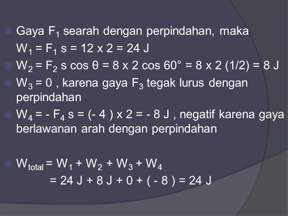  Gaya F 1 searah dengan perpindahan, maka W 1 = F 1 s = 12 x 2 = 24 J  W 2 = F 2 s cos θ = 8 x 2 cos 60° = 8 x 2 (1/2) = 8 J  W 3 = 0, karena gaya F 3 tegak lurus dengan perpindahan  W 4 = - F 4 s = (- 4 ) x 2 = - 8 J, negatif karena gaya berlawanan arah dengan perpindahan  W total = W 1 + W 2 + W 3 + W 4 = 24 J + 8 J + 0 + ( - 8 ) = 24 J