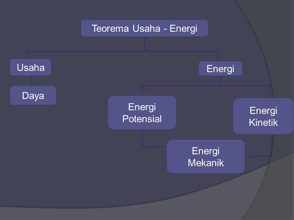 Teorema Usaha - Energi Usaha Daya Energi Potensial Energi Kinetik Energi Mekanik