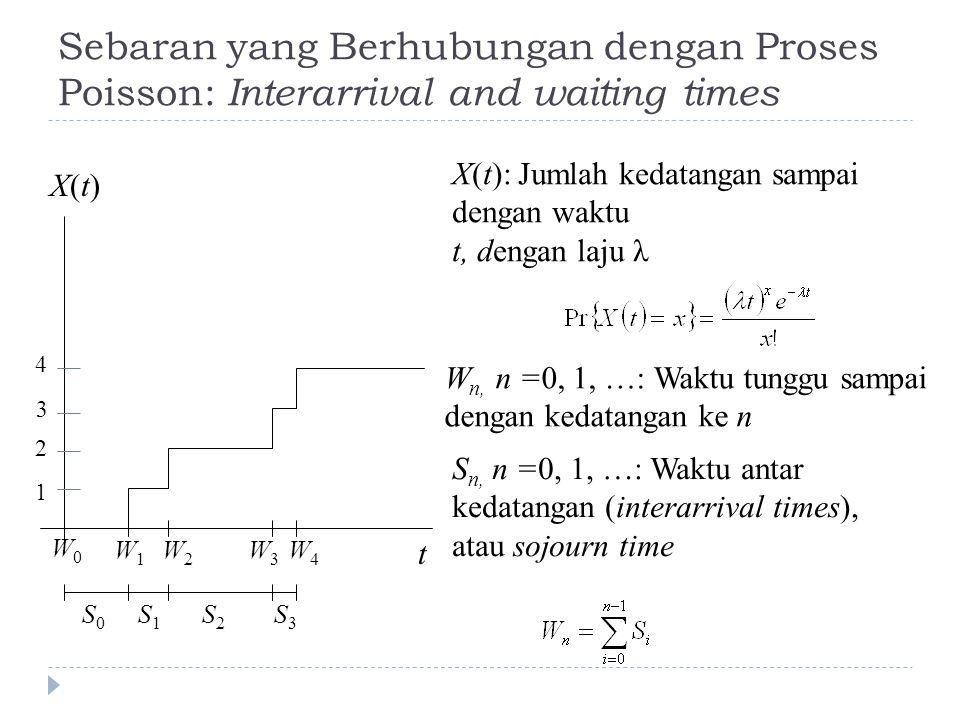 Sebaran yang Berhubungan dengan Proses Poisson: Interarrival and waiting times t X(t)X(t) S1S1 S0S0 S2S2 S3S3 W1W1 W2W2 W3W3 W4W4 1 2 3 4 W0W0 X(t): J