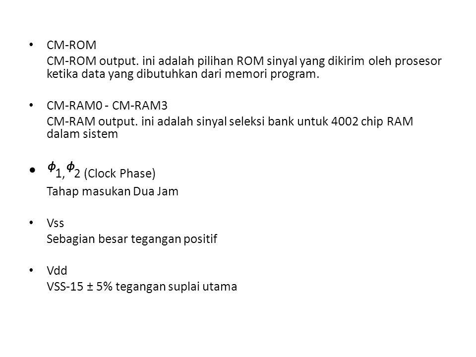 CM-ROM CM-ROM output. ini adalah pilihan ROM sinyal yang dikirim oleh prosesor ketika data yang dibutuhkan dari memori program. CM-RAM0 - CM-RAM3 CM-R