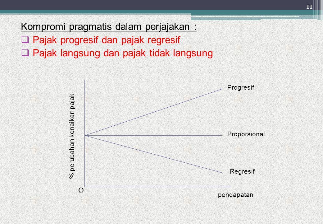 Kompromi pragmatis dalam perjajakan :  Pajak progresif dan pajak regresif  Pajak langsung dan pajak tidak langsung % perubahan kenaikan pajak pendap