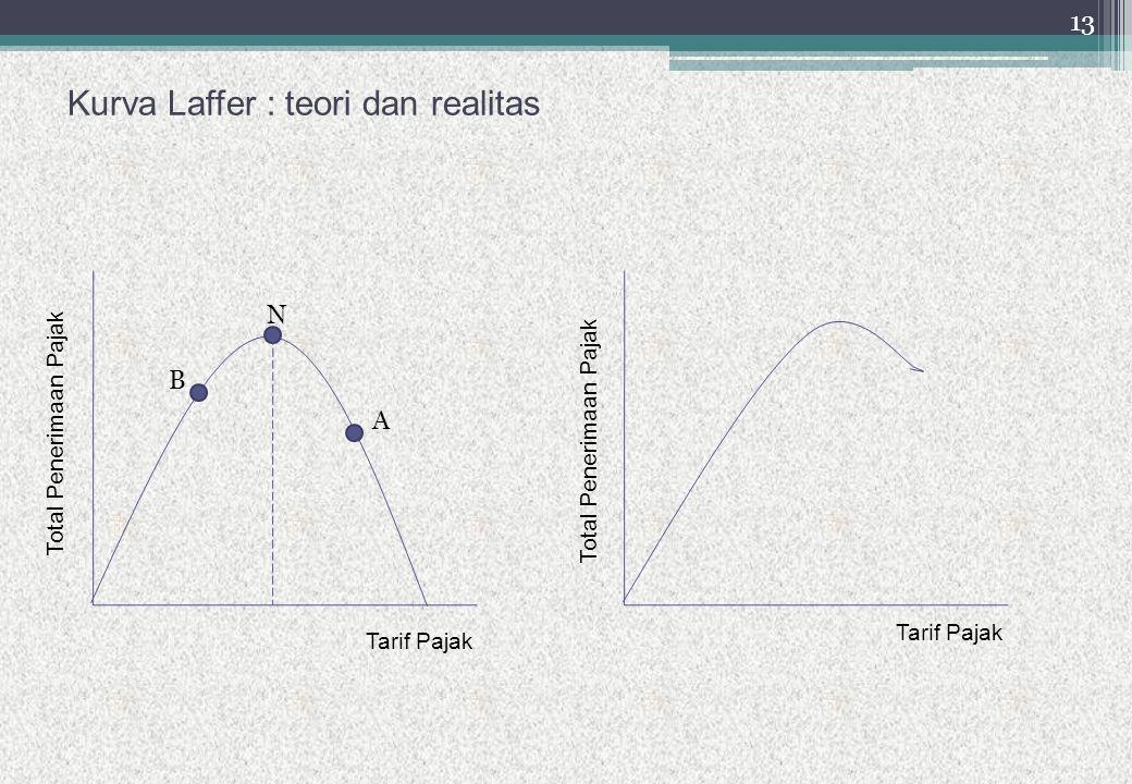 Kurva Laffer : teori dan realitas Tarif Pajak Total Penerimaan Pajak Tarif Pajak B N A 13