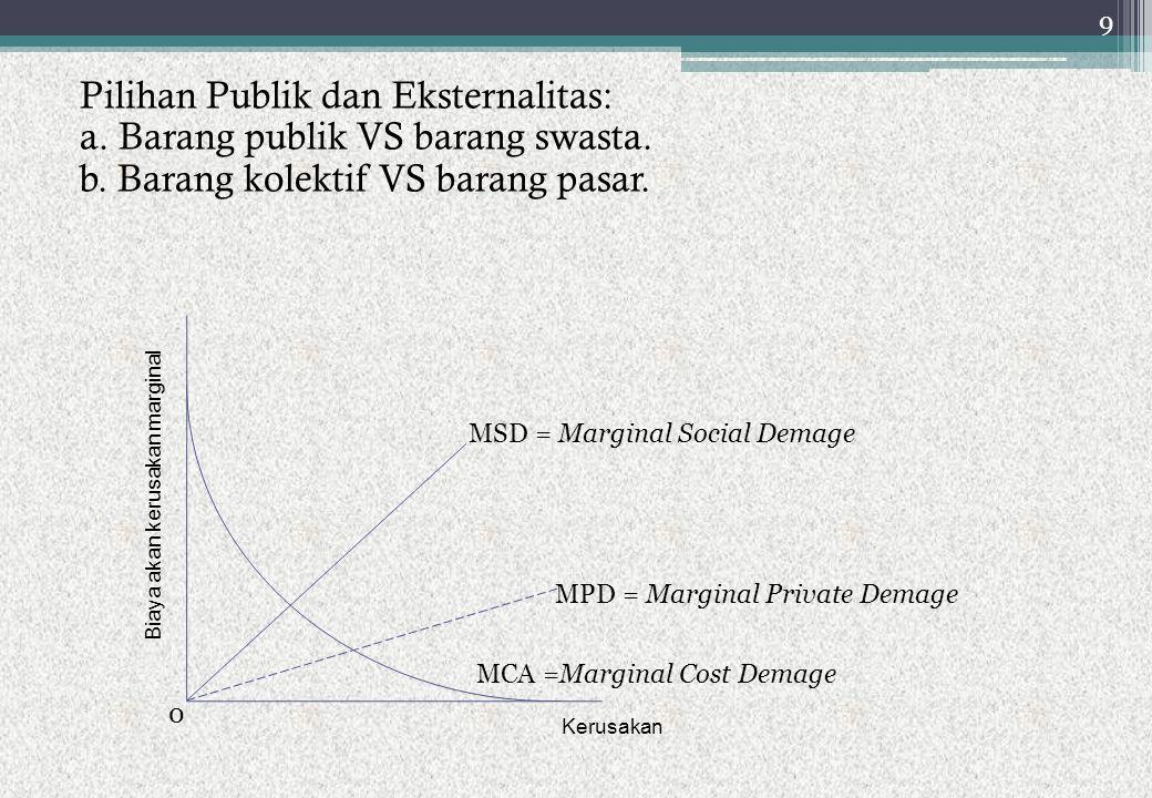 Pilihan Publik dan Eksternalitas: a. Barang publik VS barang swasta. b. Barang kolektif VS barang pasar. MSD = Marginal Social Demage MCA =Marginal Co