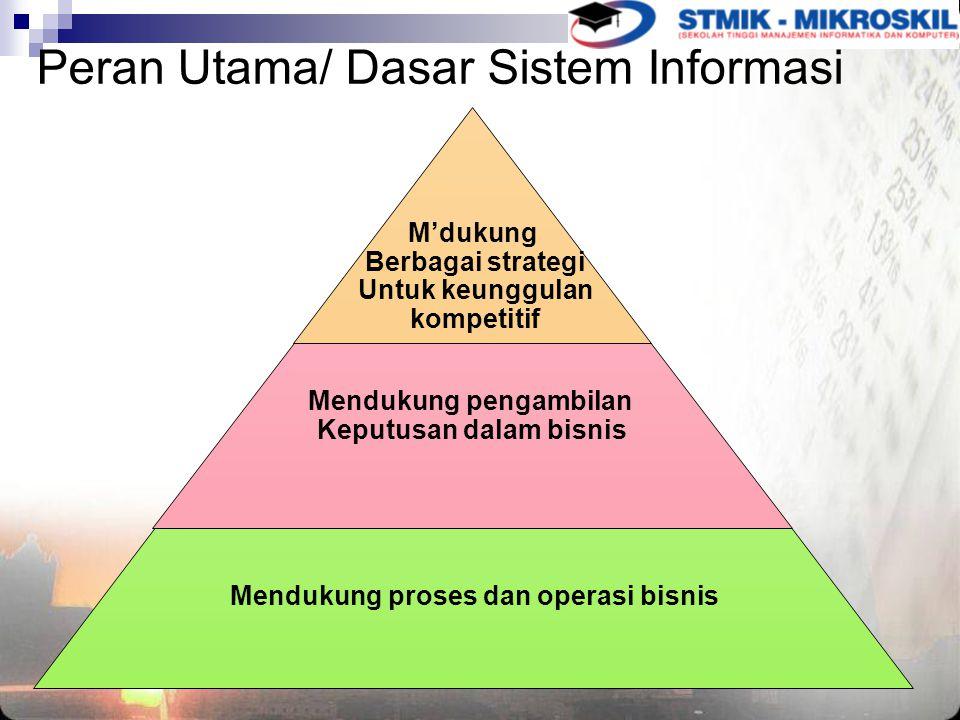Peran Utama/ Dasar Sistem Informasi M'dukung Berbagai strategi Untuk keunggulan kompetitif Mendukung pengambilan Keputusan dalam bisnis Mendukung proses dan operasi bisnis