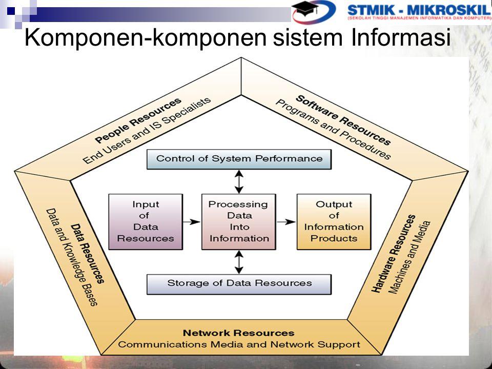 Komponen-komponen sistem Informasi