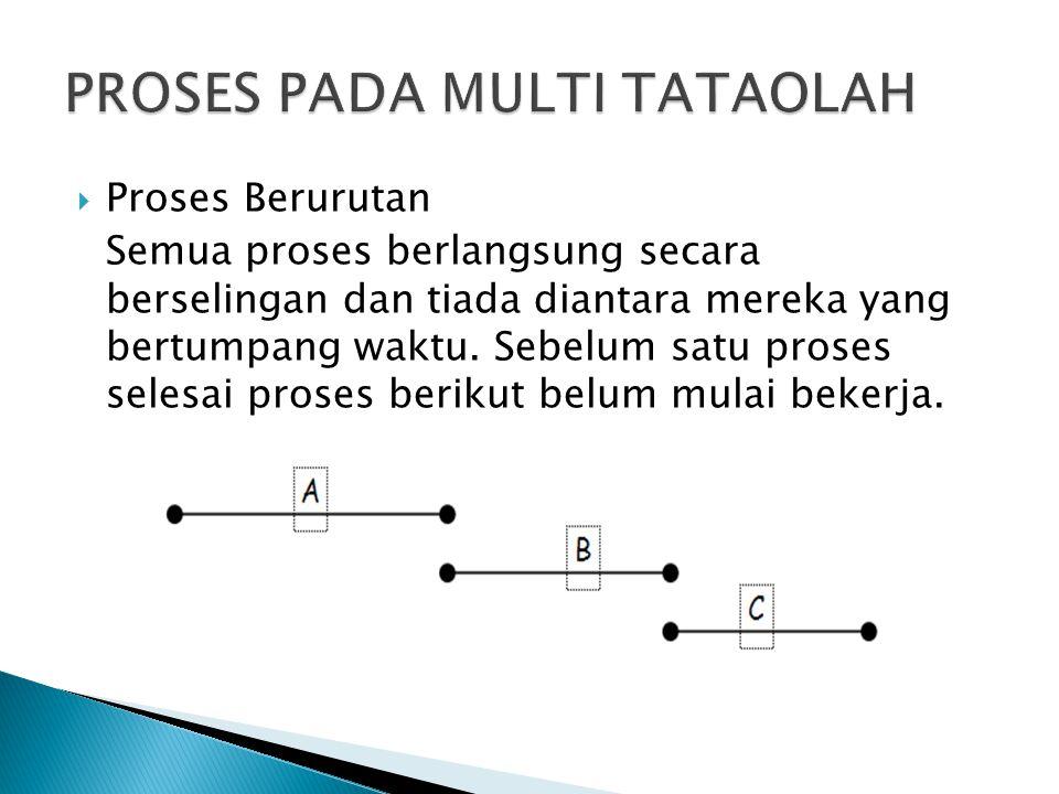  Proses Berurutan Semua proses berlangsung secara berselingan dan tiada diantara mereka yang bertumpang waktu. Sebelum satu proses selesai proses ber