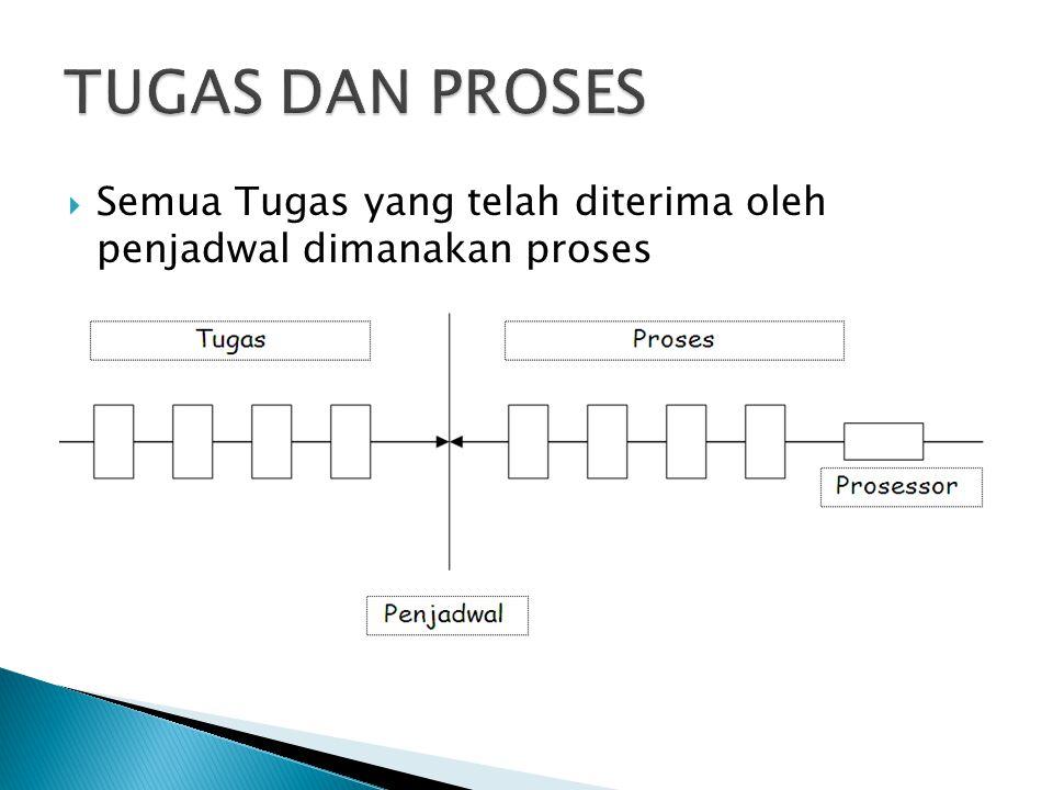  Semua Tugas yang telah diterima oleh penjadwal dimanakan proses