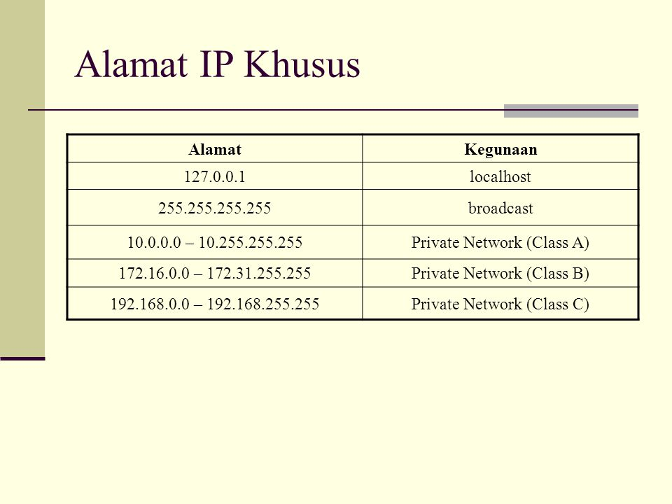 Alamat IP Khusus AlamatKegunaan 127.0.0.1localhost 255.255.255.255broadcast 10.0.0.0 – 10.255.255.255Private Network (Class A) 172.16.0.0 – 172.31.255