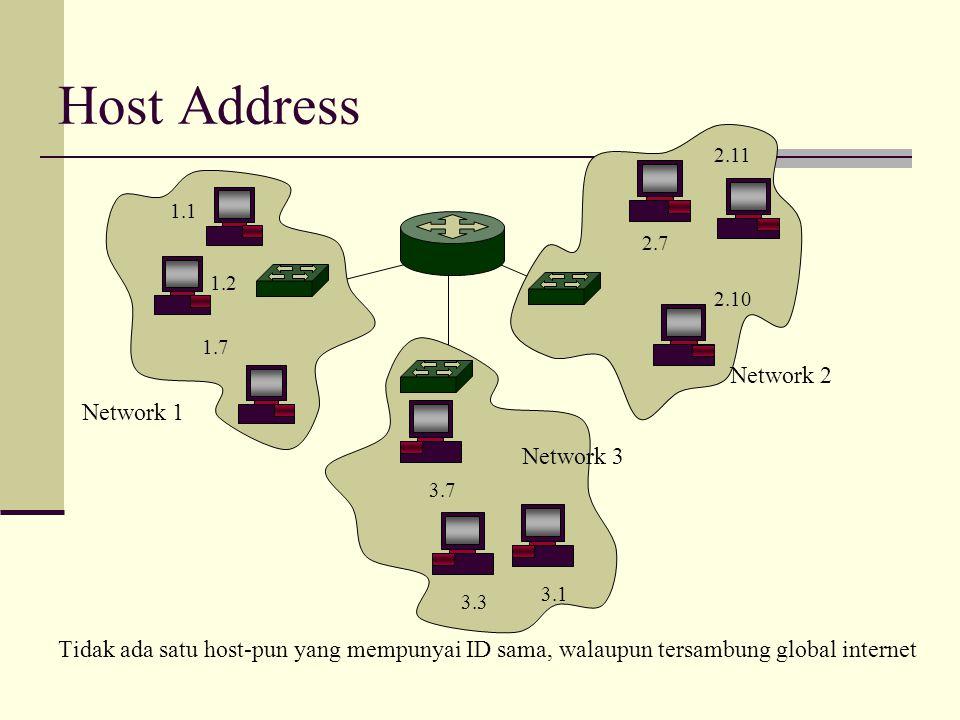 Host Address Tidak ada satu host-pun yang mempunyai ID sama, walaupun tersambung global internet 1.2 1.7 1.1 2.10 2.7 2.11 3.3 3.7 3.1 Network 1 Netwo