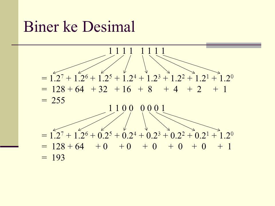 Biner ke Desimal 1 1 1 1 = 1.2 7 + 1.2 6 + 1.2 5 + 1.2 4 + 1.2 3 + 1.2 2 + 1.2 1 + 1.2 0 = 128 + 64 + 32 + 16 + 8 + 4 + 2 + 1 = 255 1 1 0 0 0 0 0 1 =