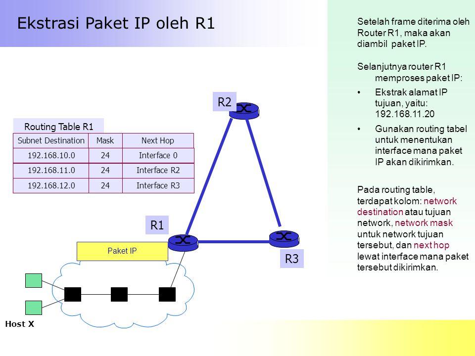 Ekstrasi Paket IP oleh R1 Setelah frame diterima oleh Router R1, maka akan diambil paket IP. Selanjutnya router R1 memproses paket IP: Ekstrak alamat