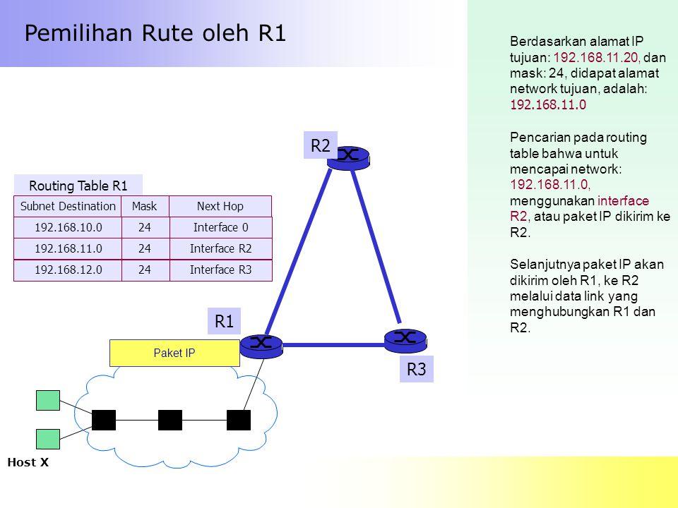 Pemilihan Rute oleh R1 Berdasarkan alamat IP tujuan: 192.168.11.20, dan mask: 24, didapat alamat network tujuan, adalah: 192.168.11.0 Host X R1 R3 R2