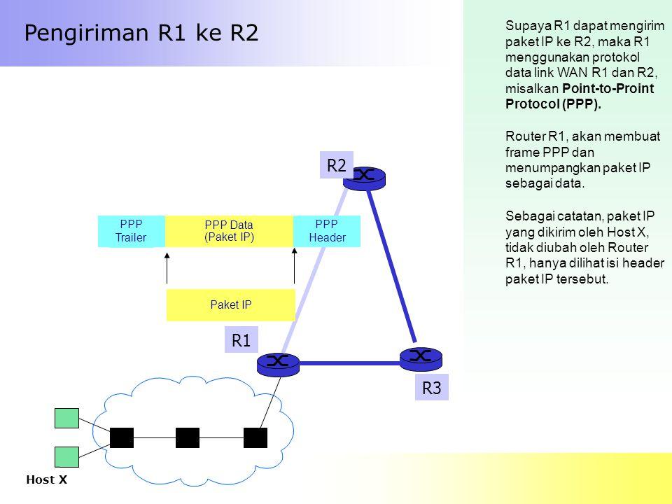 Pengiriman R1 ke R2 Supaya R1 dapat mengirim paket IP ke R2, maka R1 menggunakan protokol data link WAN R1 dan R2, misalkan Point-to-Proint Protocol (