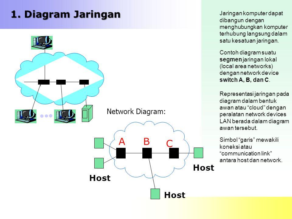 1. Diagram Jaringan Jaringan komputer dapat dibangun dengan menghubungkan komputer terhubung langsung dalam satu kesatuan jaringan. Contoh diagram sua