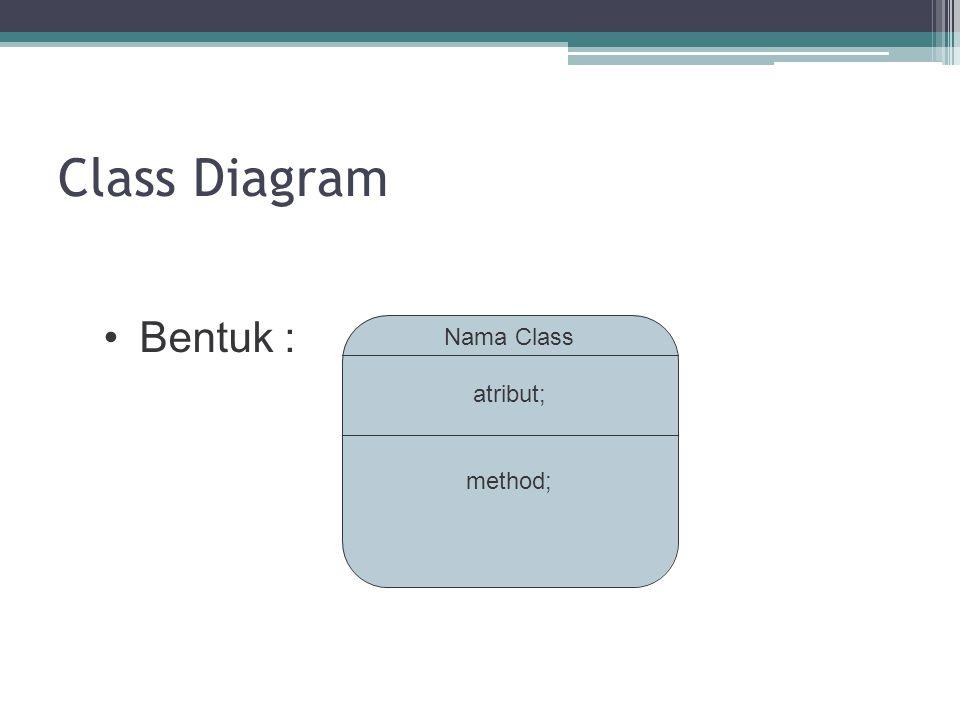Class Diagram Bentuk: Nama Class atribut; method;