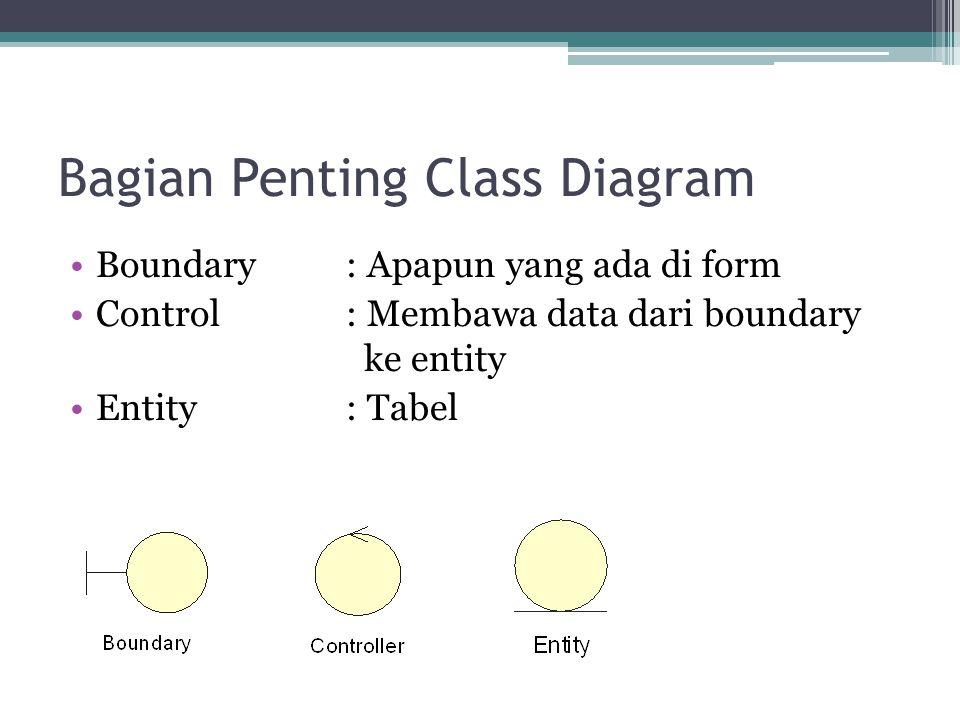 Bagian Penting Class Diagram Boundary: Apapun yang ada di form Control: Membawa data dari boundary ke entity Entity: Tabel