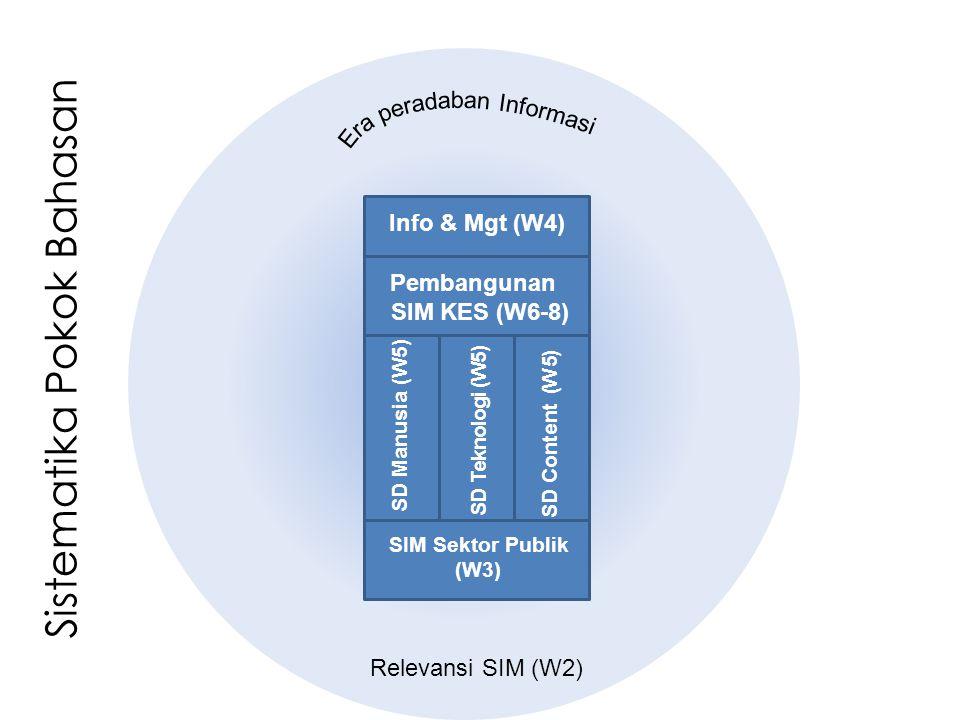 Sistematika Pokok Bahasan SD Manusia (W5) SD Teknologi (W5) SD Content (W 5) Info & Mgt (W4) Pembangunan SIM KES (W6-8) SIM Sektor Publik (W3) Relevan