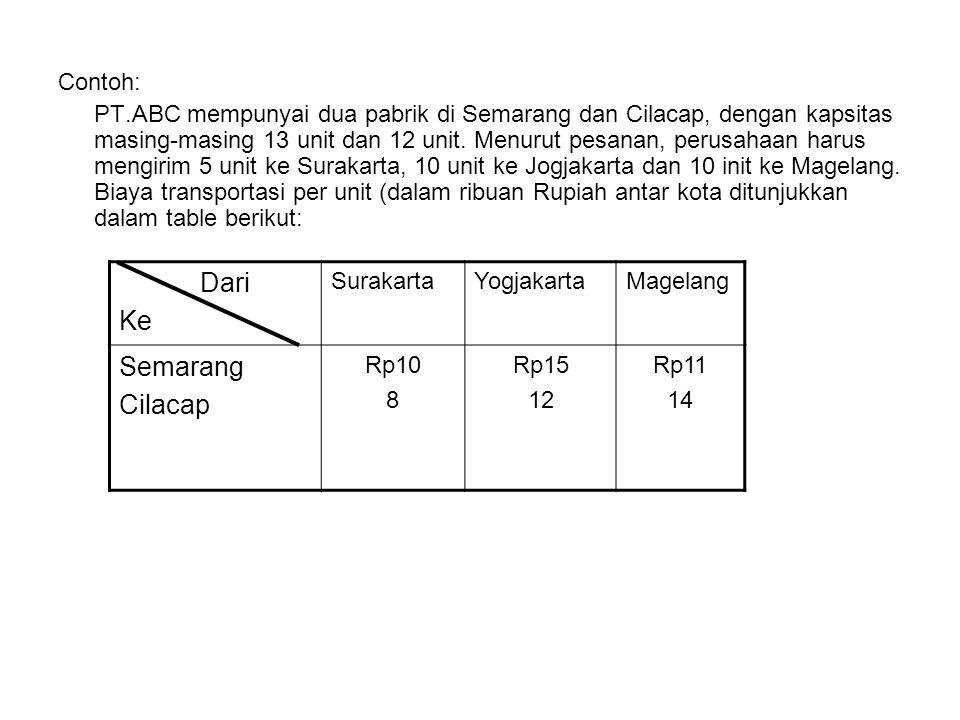Contoh: PT.ABC mempunyai dua pabrik di Semarang dan Cilacap, dengan kapsitas masing-masing 13 unit dan 12 unit. Menurut pesanan, perusahaan harus meng