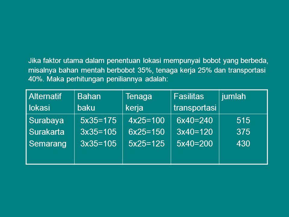 Jika faktor utama dalam penentuan lokasi mempunyai bobot yang berbeda, misalnya bahan mentah berbobot 35%, tenaga kerja 25% dan transportasi 40%. Maka