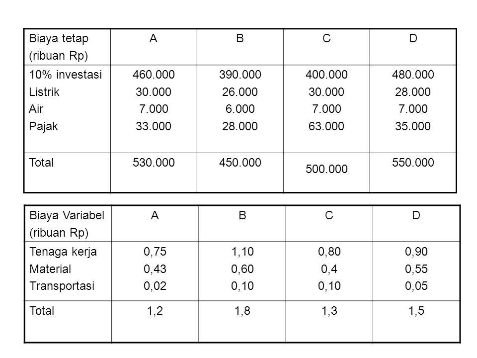 Dari biaya tetap dan biaya variabel diatas, dapat dirumuskan dalam bentuk persamaan biaya total setiap lokasi: Bila x = volume produksi (unit) TC = FC + VC TCA = 530.000 + 1,2x Titik potong sumbu TC → x = 0 TCA = 530.000 + 1,2x TCA = 530.000 (0;530.000) Bila x = 130.000 → TCA = 530.000 + 1,2 (130.000) = 686.000 (130.000;686.000) TCB = 450.000 + 1,8x Titik potong sumbu TC → x = 0 TCB = 450.000 + 1,8x TCB = 450.000 (0;450.000) Bila x = 130.000 → TCB = 450.000 + 1,8 (130.000) = 684.000 (130.000;684.000)