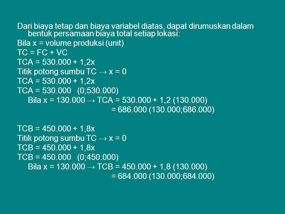TCC = 500.000 + 1,3x Titik potong sumbu TC → x = 0 TCC = 500.000 + 1,3x TCC = 500.000 (0;500.000) Bila x = 130.000 → TCC = 500.000 + 1,83(130.000) = 669.000 (130.000;669.000) TCD = 550.000 + 1,5x Titik potong sumbu TC → x = 0 TCD = 550.000 + 1,5x TCD = 550.000 (0;550.000) Bila x = 130.000 → TCD = 550.000 + 1,5 (130.000) = 745.000 (130.000;745.000)