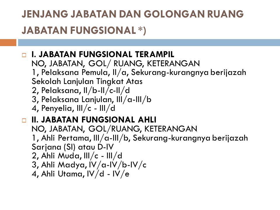 JENJANG JABATAN DAN GOLONGAN RUANG JABATAN FUNGSIONAL *)  I. JABATAN FUNGSIONAL TERAMPIL NO, JABATAN, GOL/ RUANG, KETERANGAN 1, Pelaksana Pemula, II/