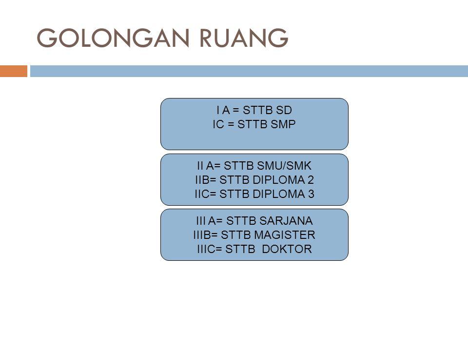 GOLONGAN RUANG I A = STTB SD IC = STTB SMP II A= STTB SMU/SMK IIB= STTB DIPLOMA 2 IIC= STTB DIPLOMA 3 III A= STTB SARJANA IIIB= STTB MAGISTER IIIC= ST