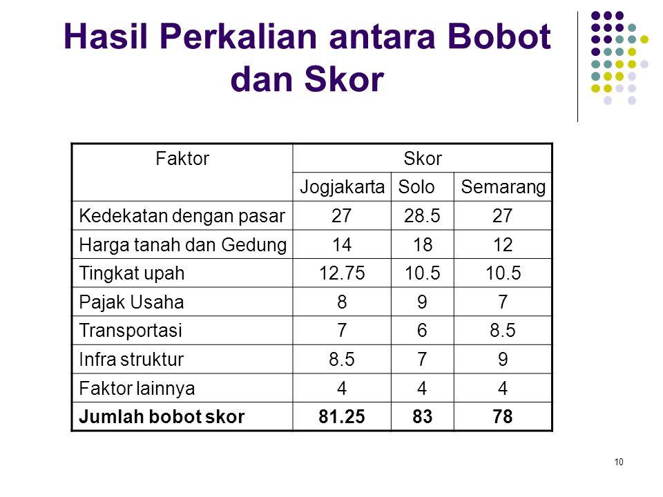 10 Hasil Perkalian antara Bobot dan Skor FaktorSkor JogjakartaSoloSemarang Kedekatan dengan pasar2728.527 Harga tanah dan Gedung141812 Tingkat upah12.