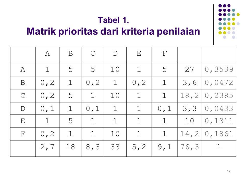 17 Tabel 1. Matrik prioritas dari kriteria penilaian ABCDEF A1551015270,3539 B0,21 1 13,60,0472 C0,251101118,20,2385 D0,11 11 3,30,0433 E151111100,131